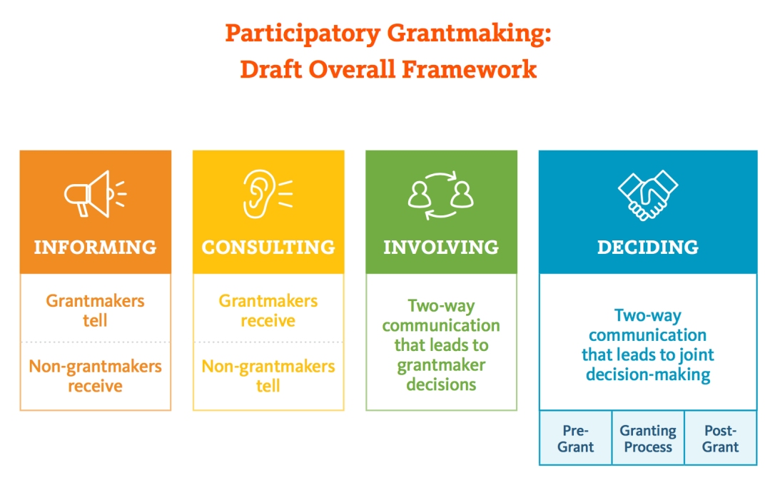 has-the-time-come-for-participatory-grant-making